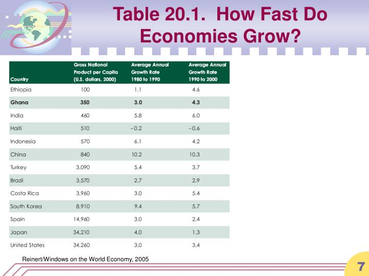 Table 20.1.  How Fast Do Economies Grow?