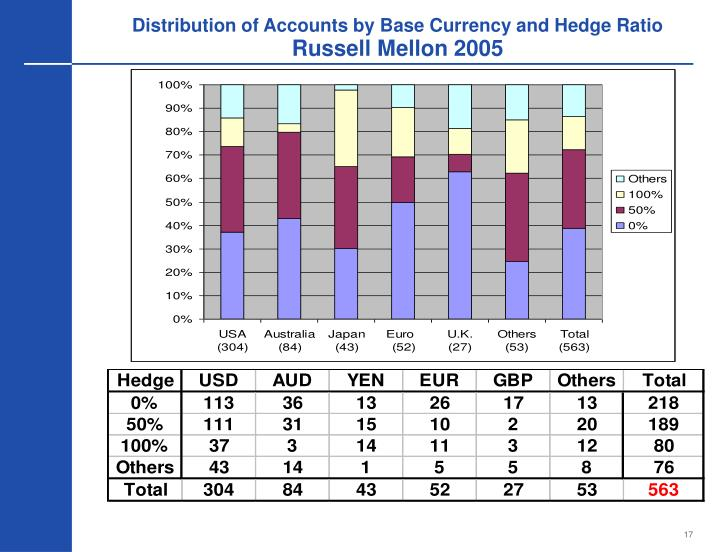 Distribution of Accounts by Base Currency and Hedge Ratio