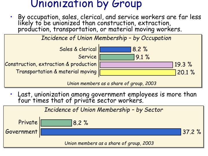 Unionization by Group