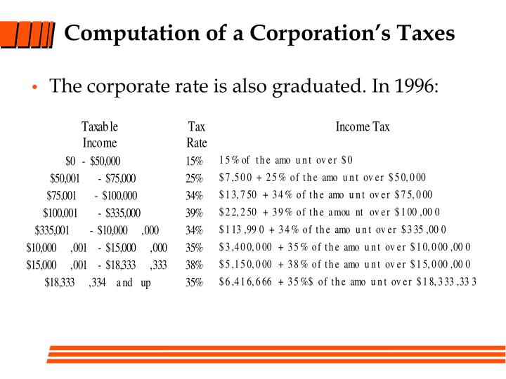 Computation of a Corporation's Taxes