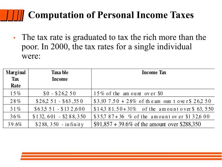 Computation of Personal Income Taxes