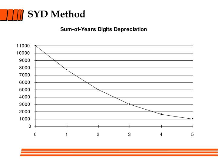 SYD Method