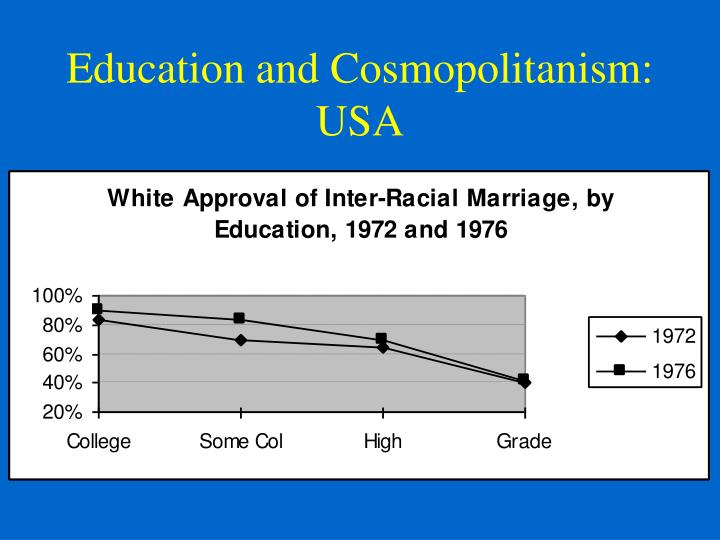 Education and Cosmopolitanism: USA