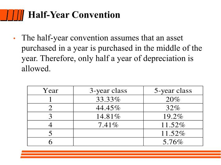The half-year convention assumes that an asset purchased in a year is purchased in the middle of the year. Therefore, only half a year of depreciation is allowed.