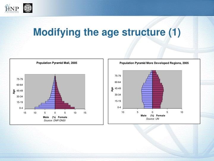 Modifying the age structure (1)