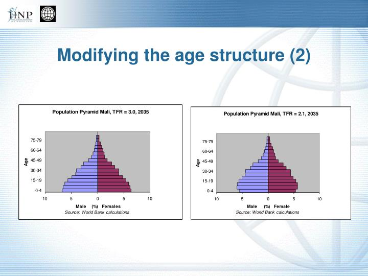 Modifying the age structure (2)