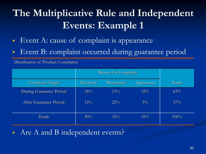 The Multiplicative Rule and Independent Events: Example 1