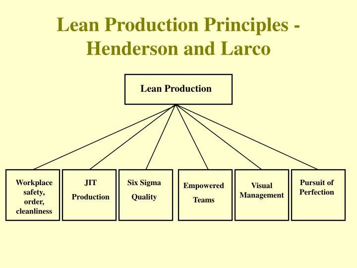 Lean Production Principles -
