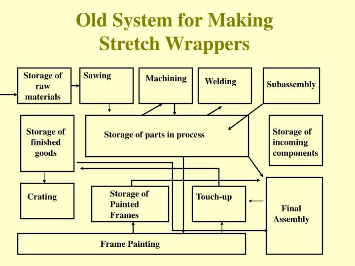 Old System for Making