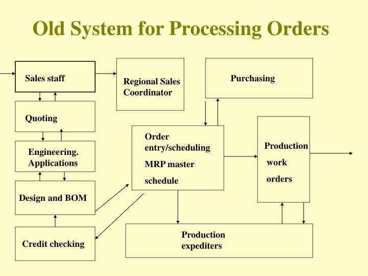 Old System for Processing Orders