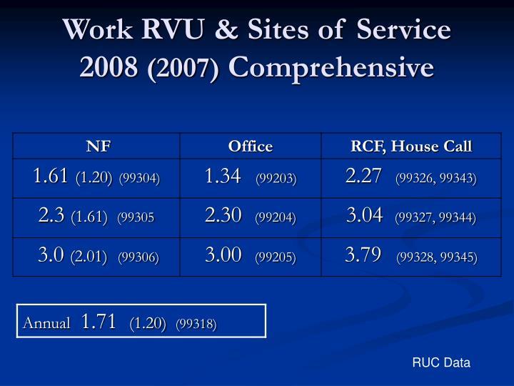 Work RVU & Sites of Service  2008