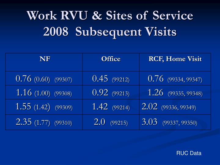 Work RVU & Sites of Service