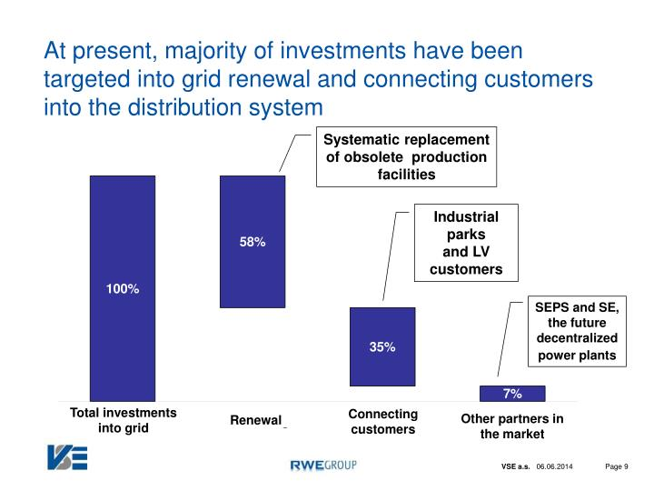 At present, majority of investments have been targeted into grid renewal and connecting customers into the distribution system