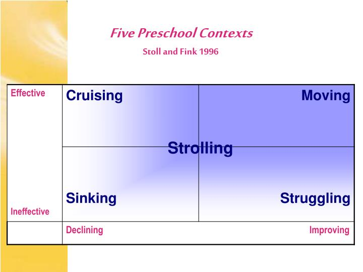Five Preschool Contexts