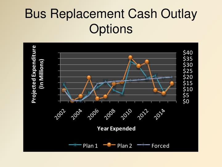 Bus Replacement Cash Outlay Options