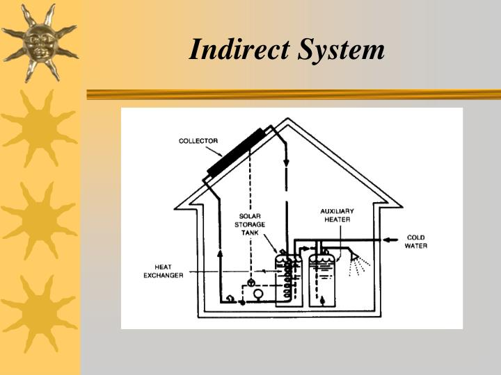 Indirect System