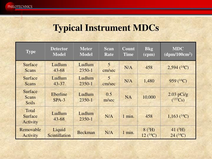 Typical Instrument MDCs
