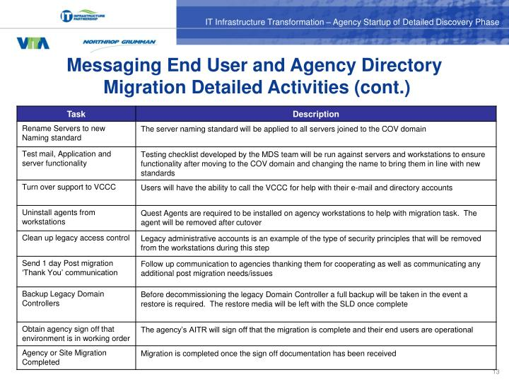 Messaging End User and Agency Directory