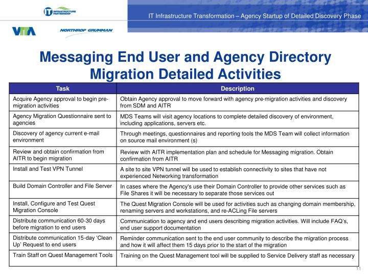 Messaging End User and Agency Directory Migration Detailed Activities