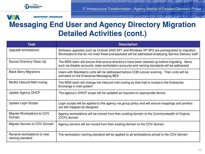 Messaging End User and Agency Directory Migration Detailed Activities (cont.)