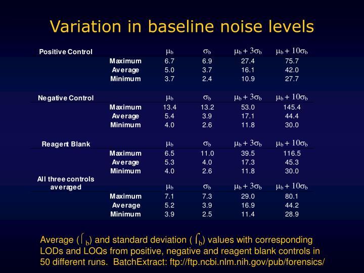 Variation in baseline noise levels