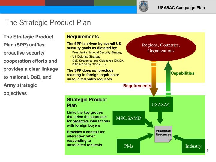 The strategic product plan