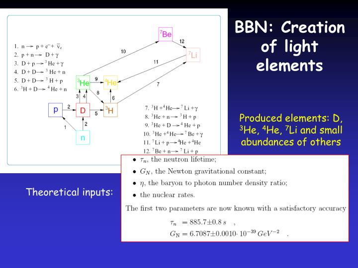 Theoretical inputs: