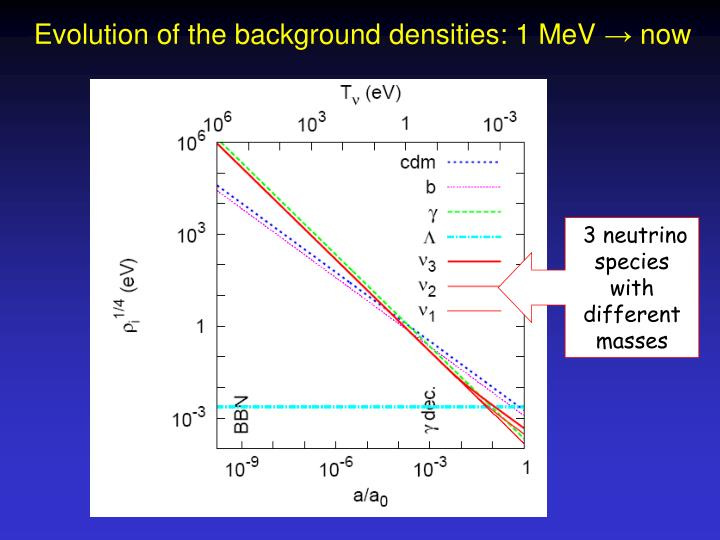 Evolution of the background densities: 1 MeV