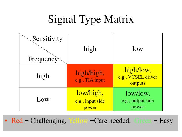 Signal Type Matrix