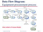 data flow diagram equipment procurement process