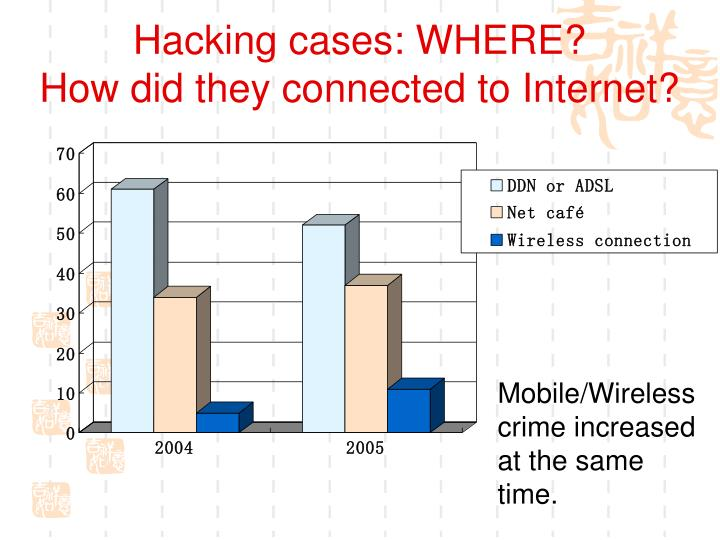 Hacking cases: WHERE?