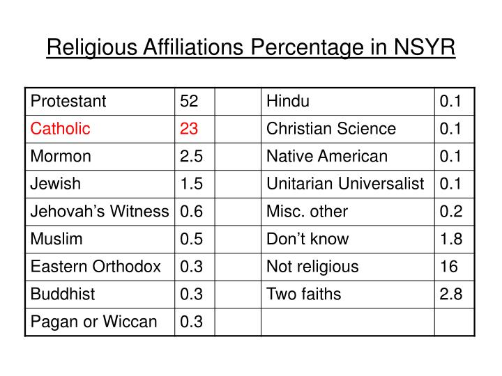 Religious Affiliations Percentage in NSYR