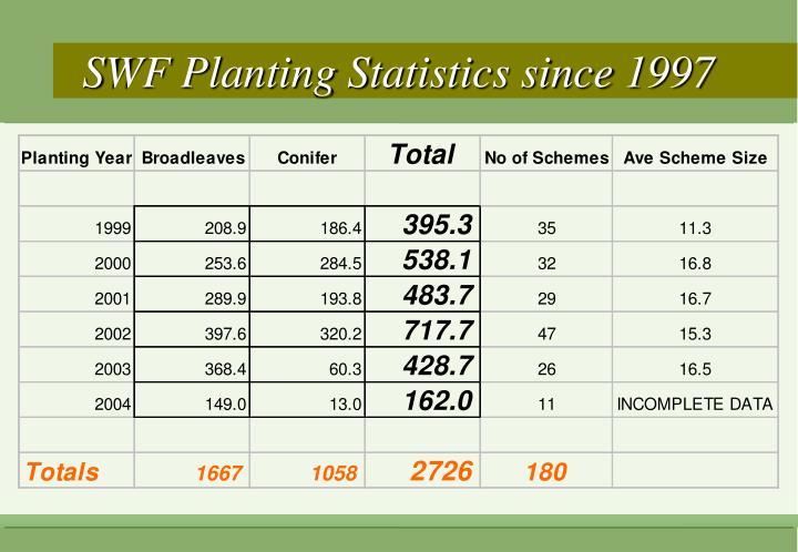 SWF Planting Statistics since 1997