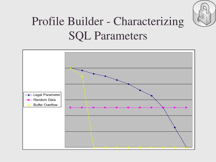 Profile Builder - Characterizing