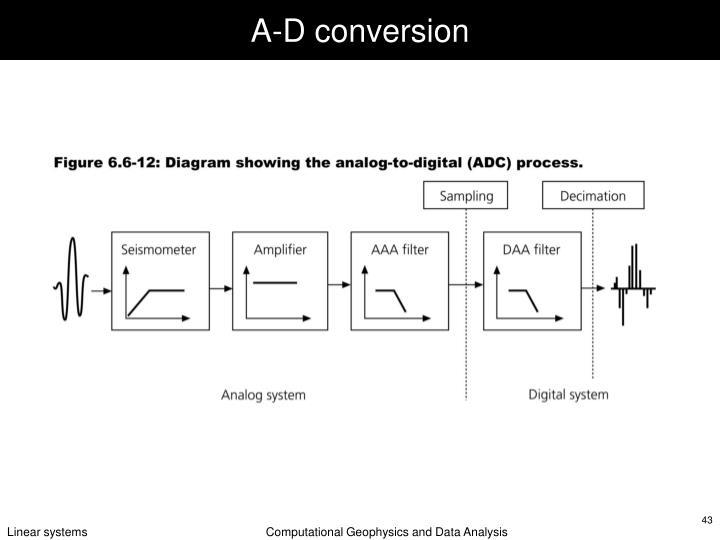 A-D conversion