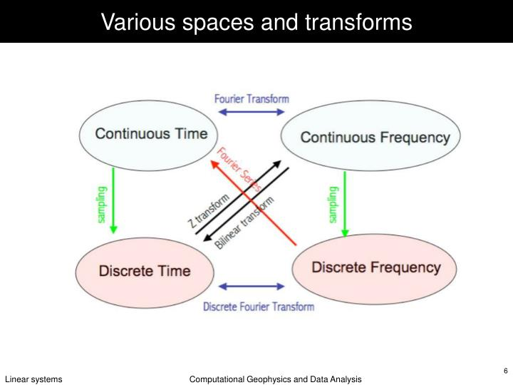 Various spaces and transforms