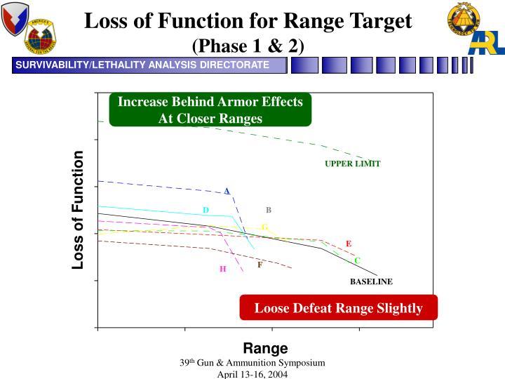 Loss of Function for Range Target