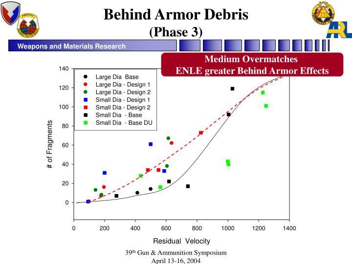 Behind Armor Debris