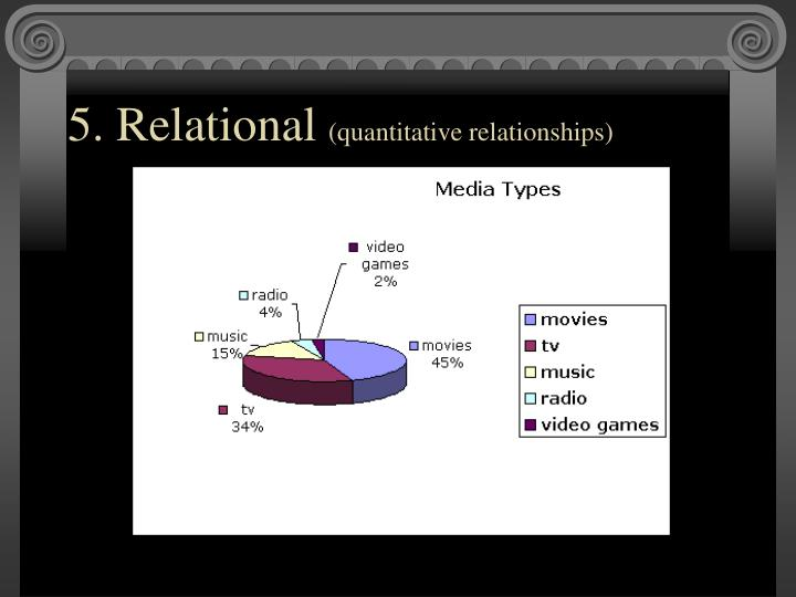 5. Relational