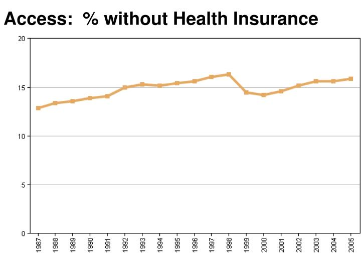 Access:  % without Health Insurance