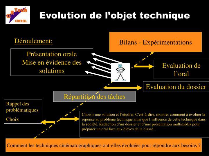 Evolution de l'objet technique