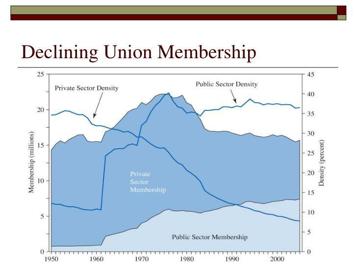 Declining Union Membership