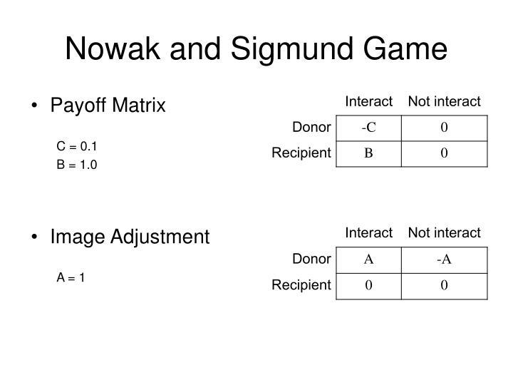Nowak and Sigmund Game