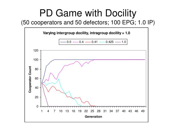 PD Game with Docility