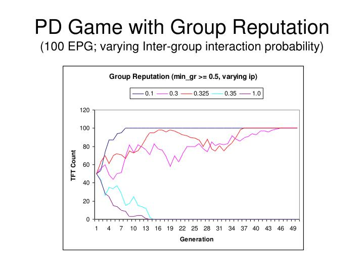 PD Game with Group Reputation