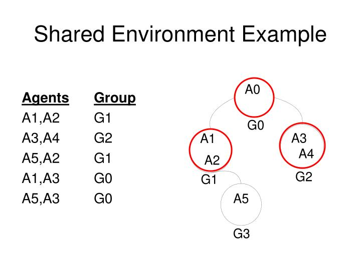 Shared Environment Example