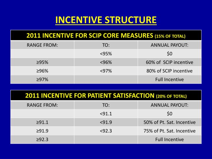 INCENTIVE STRUCTURE