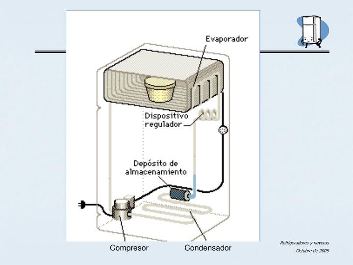 Compresor            Condensador