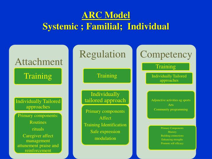 ARC Model
