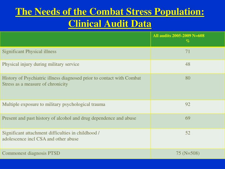 The Needs of the Combat Stress Population: